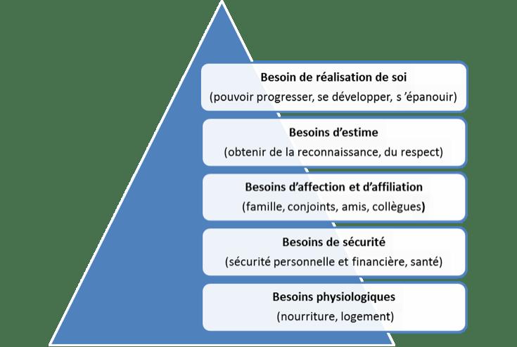 Croissance personnel et pyramide de Maslow